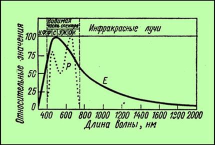 √рафик распределение общей энергии радиации падающей на «емлю и относительна¤ интенсивность фотосинтеза в лучах различной длинны волн.